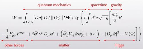 Everyday-Equation core theory